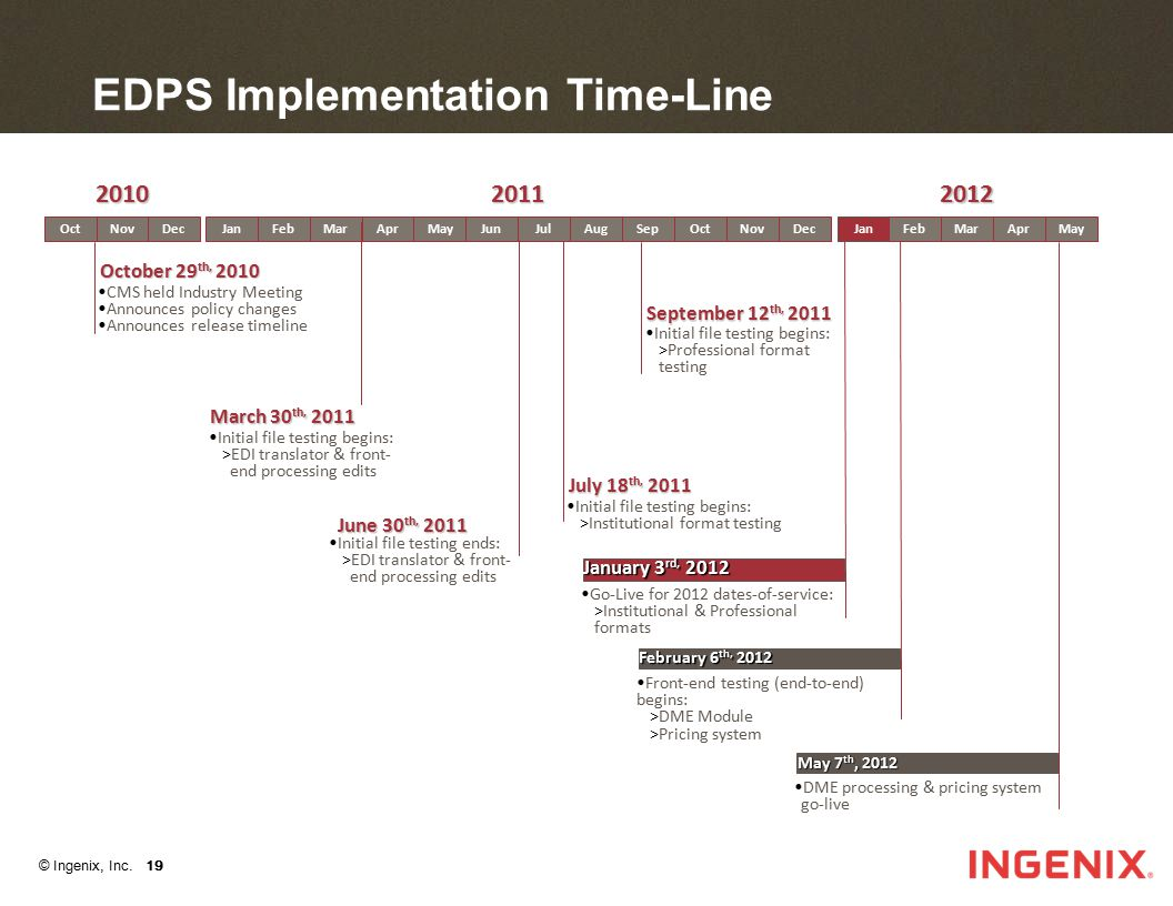 EDPS Implementation Time-Line