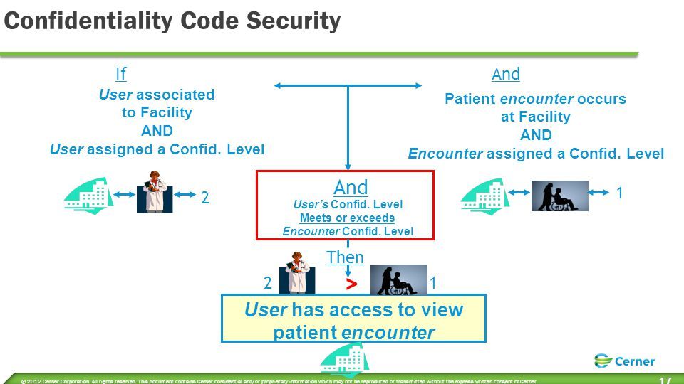 Encounter/Organization Security