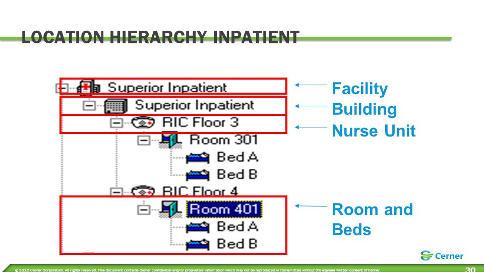LOCATION HIEARCHY DAY REHAB & OUTPATIENT