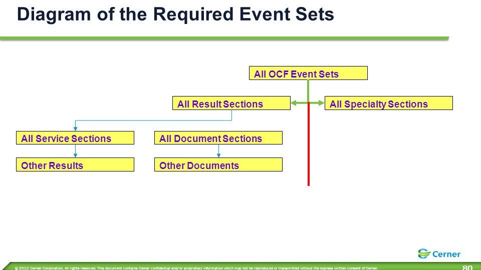 ESH Structure Event Codes Grouper Event Sets Primitive Level