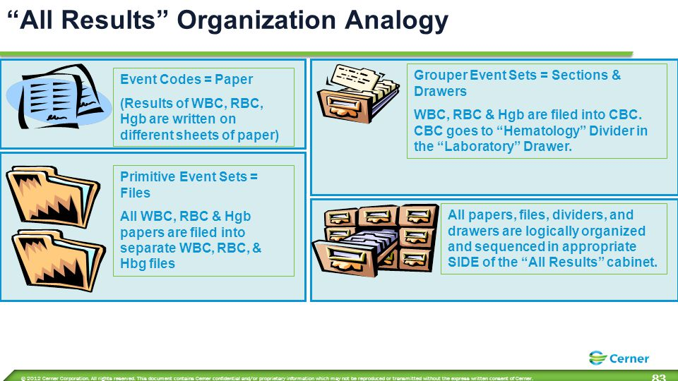 All Results Organization Analogy