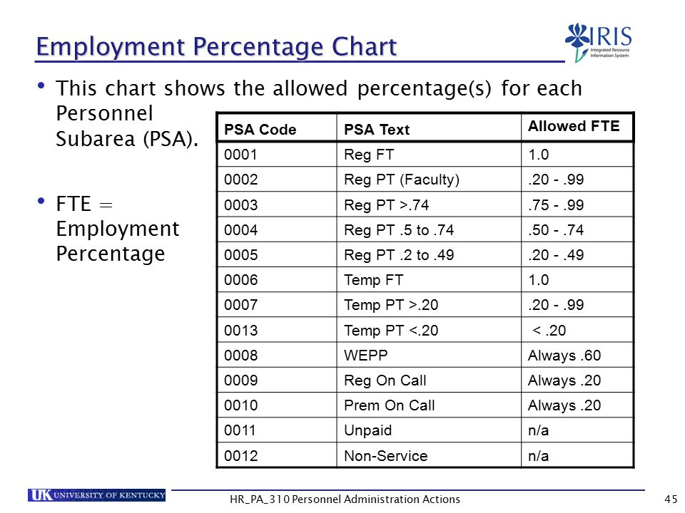 Employment Percentage Chart