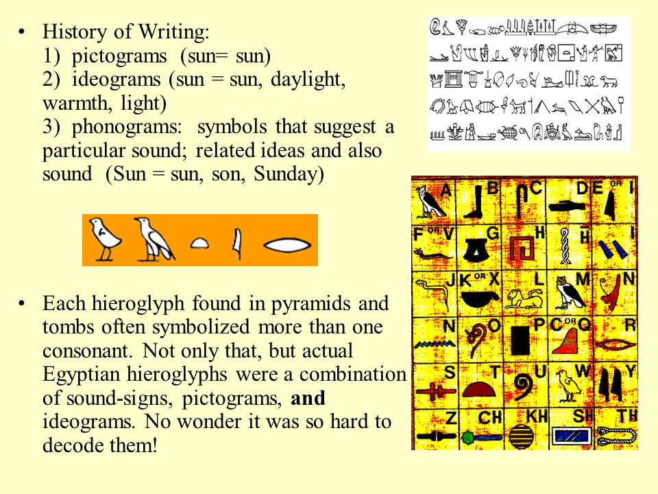 History of Writing: 1) pictograms (sun= sun) 2) ideograms (sun = sun, daylight, warmth, light) 3) phonograms: symbols that suggest a particular sound; related ideas and also sound (Sun = sun, son, Sunday)