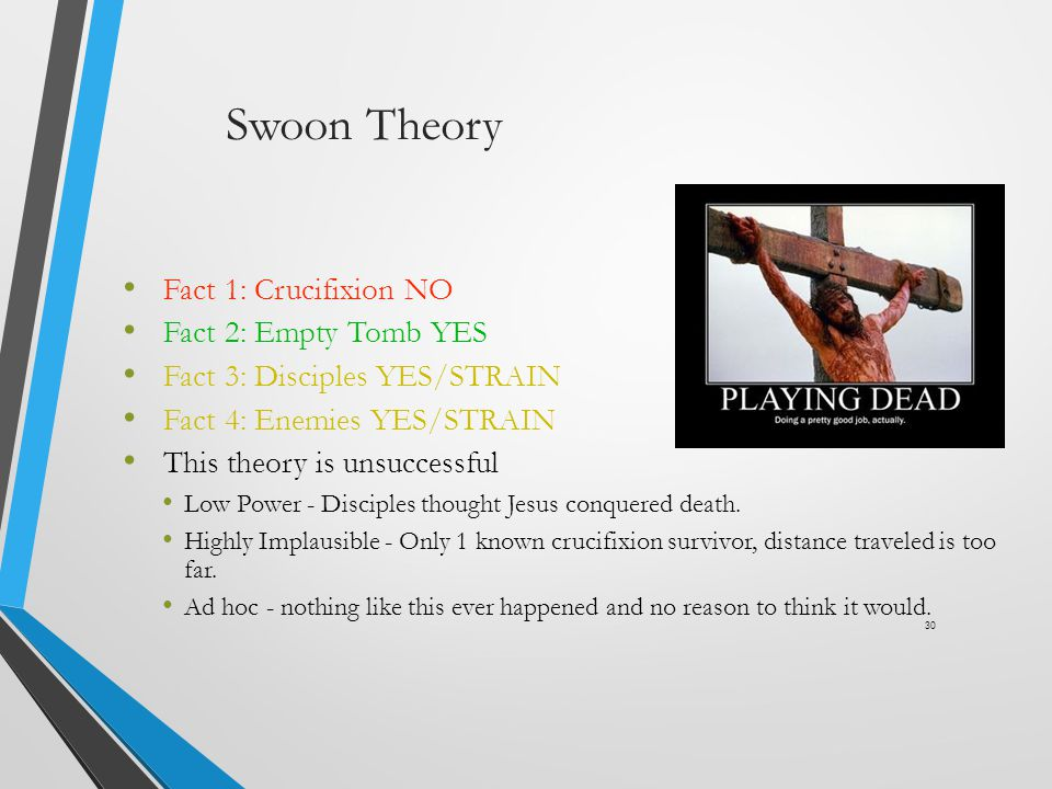 Swoon Theory Fact 1: Crucifixion NO Fact 2: Empty Tomb YES