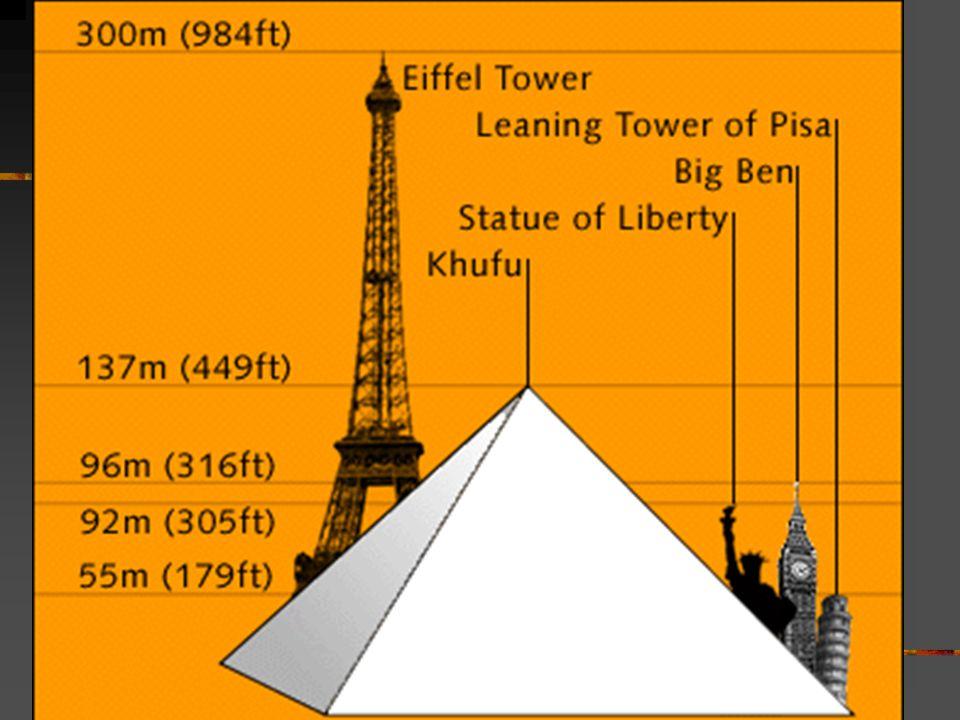 Pyramid comparison
