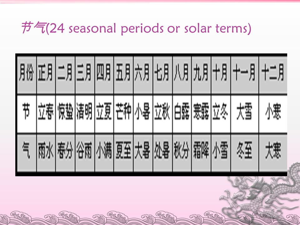节气(24 seasonal periods or solar terms)