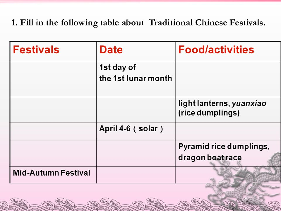 Festivals Date Food/activities