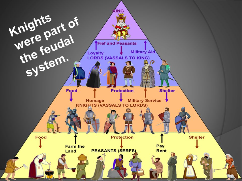 Knights were part of the feudal system.