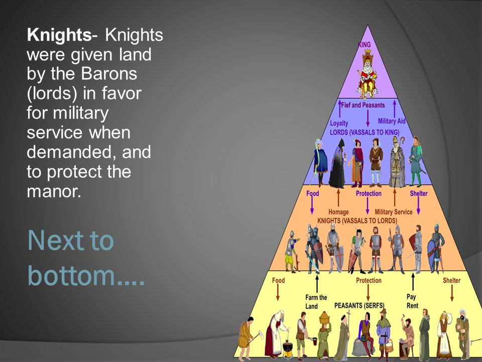 Knights- Knights were given land by the Barons (lords) in favor for military service when demanded, and to protect the manor.