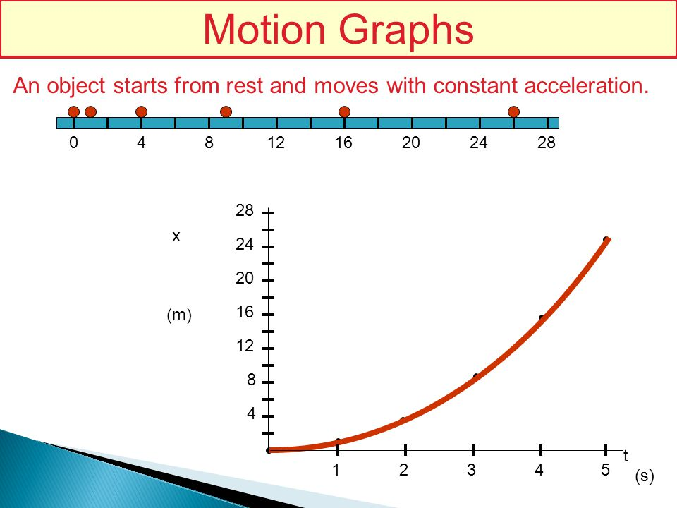 Motion Graphs An object starts from rest and moves with constant acceleration. 4. 8. 12. 16. 20.
