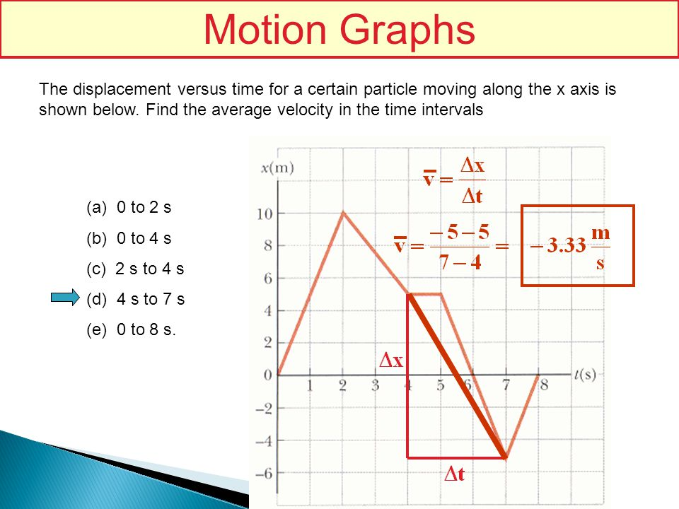 Motion Graphs