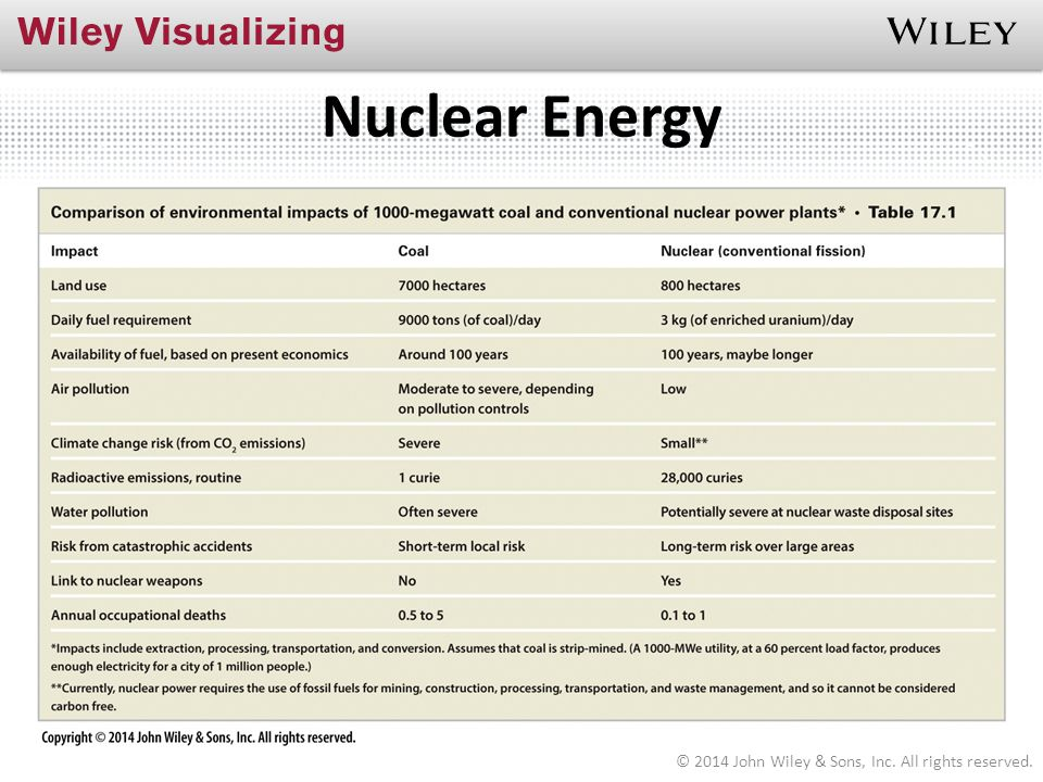 Nuclear Energy © 2014 John Wiley & Sons, Inc. All rights reserved.