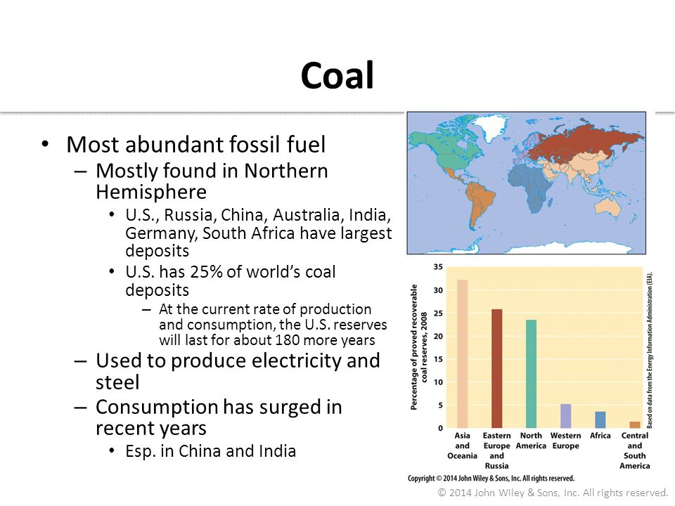 Coal Most abundant fossil fuel Mostly found in Northern Hemisphere
