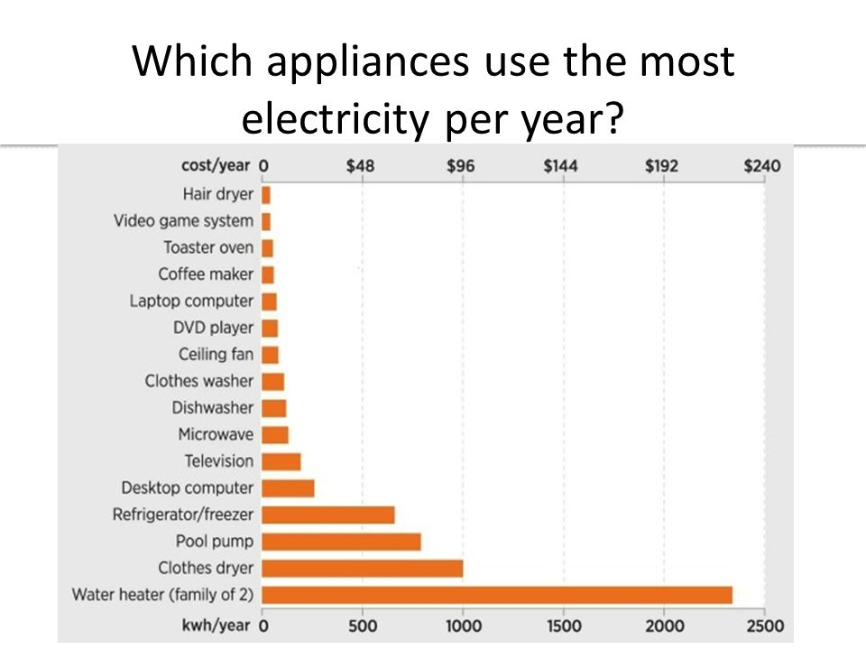 Which appliances use the most electricity per year