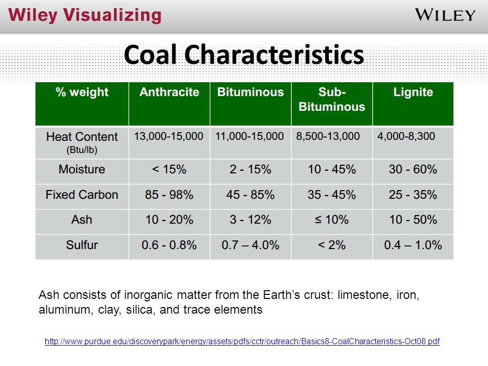 Coal Characteristics Ash consists of inorganic matter from the Earth's crust: limestone, iron, aluminum, clay, silica, and trace elements.