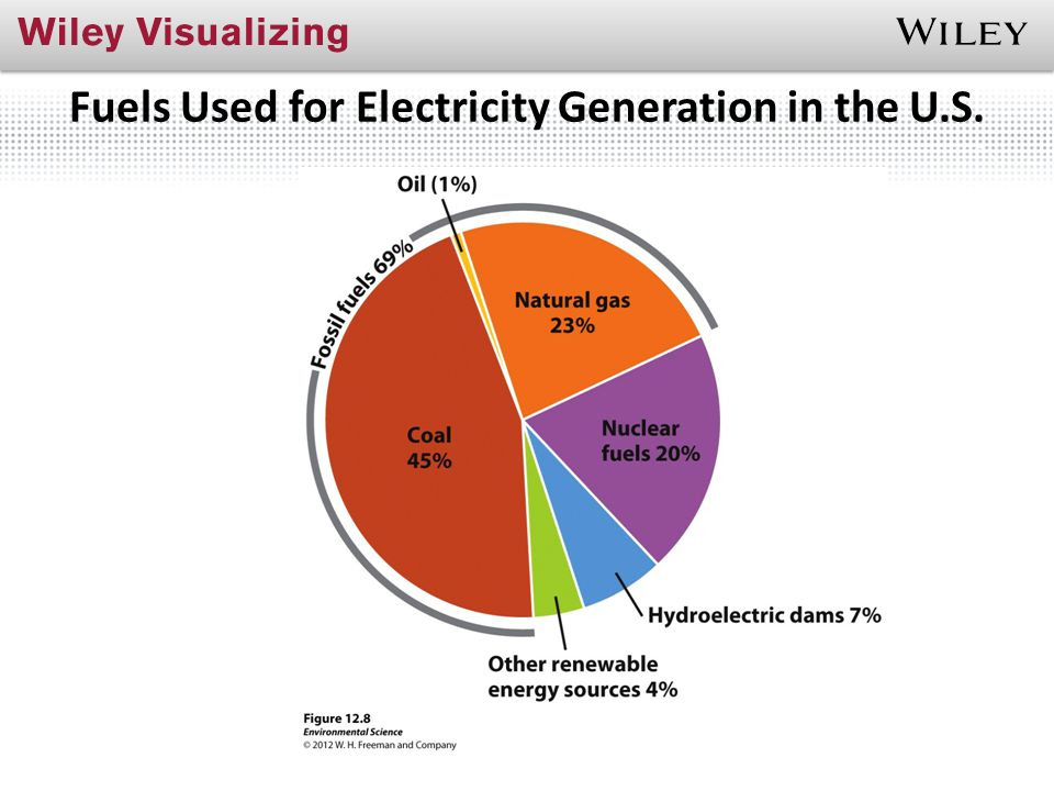 Fuels Used for Electricity Generation in the U.S.