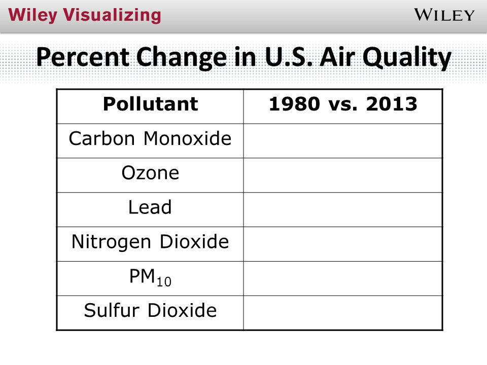 Percent Change in U.S. Air Quality