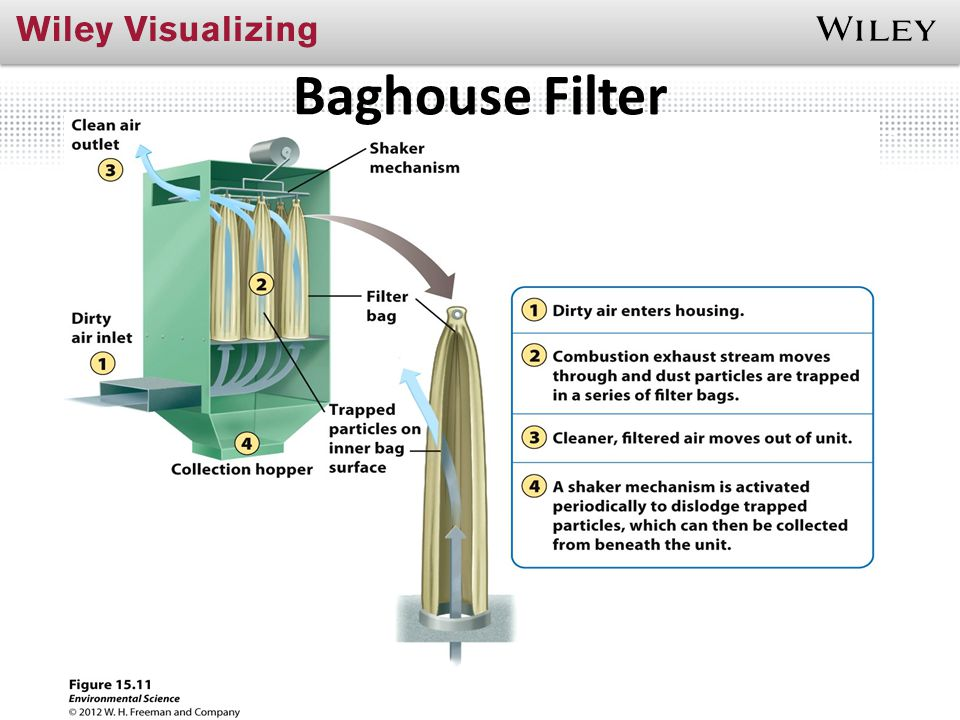 Baghouse Filter