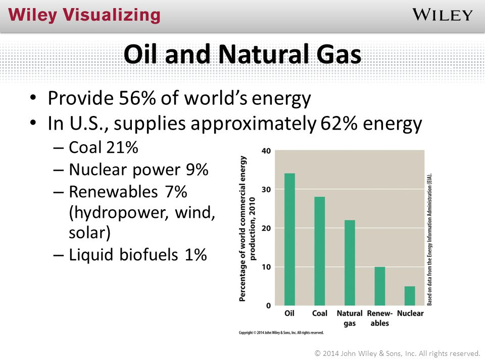 Oil and Natural Gas Provide 56% of world's energy
