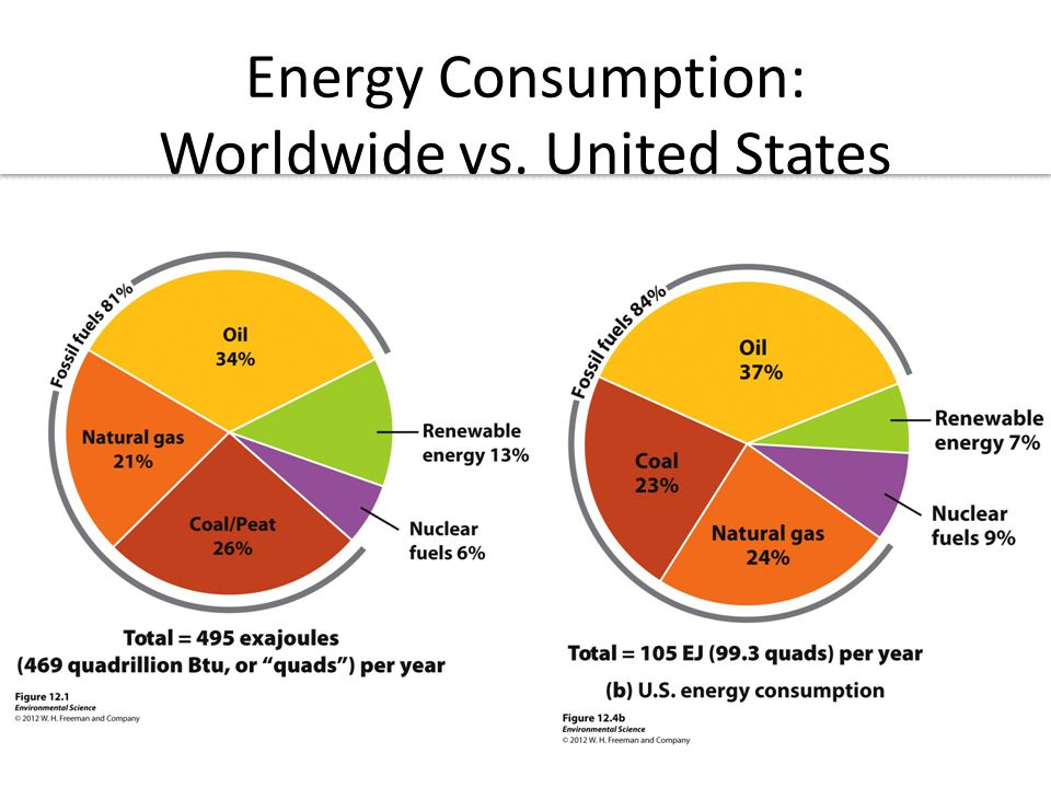 Energy Consumption: Worldwide vs. United States