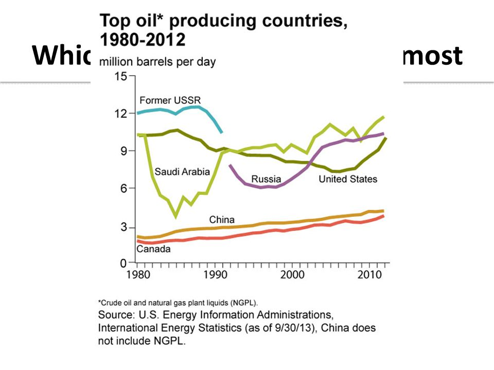 Which countries produce the most oil