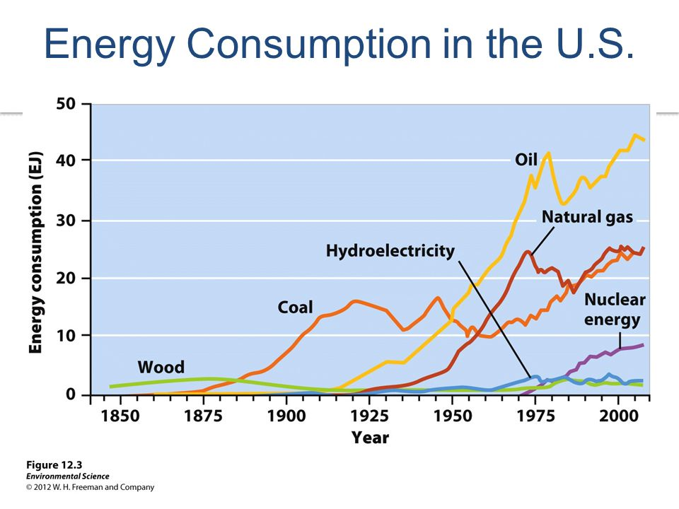 Energy Consumption in the U.S.