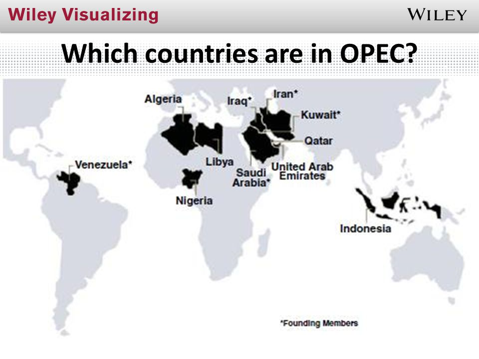 Which countries are in OPEC