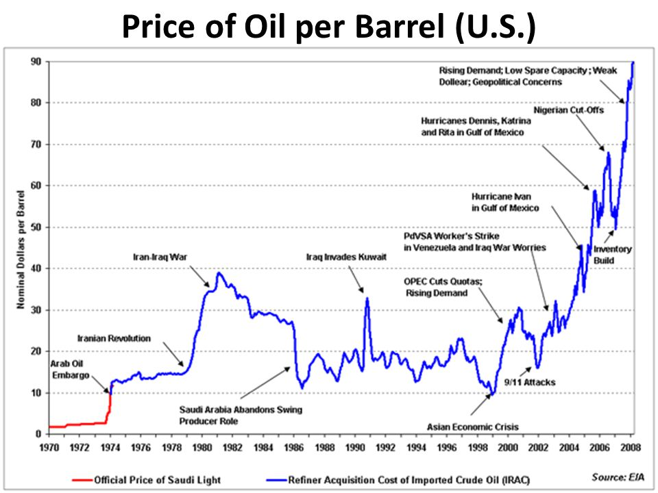 Price of Oil per Barrel (U.S.)