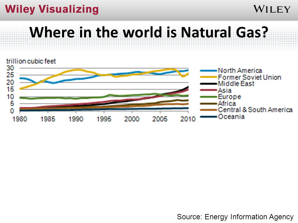 Where in the world is Natural Gas