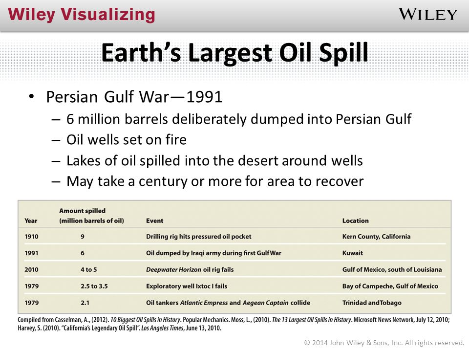 Earth's Largest Oil Spill