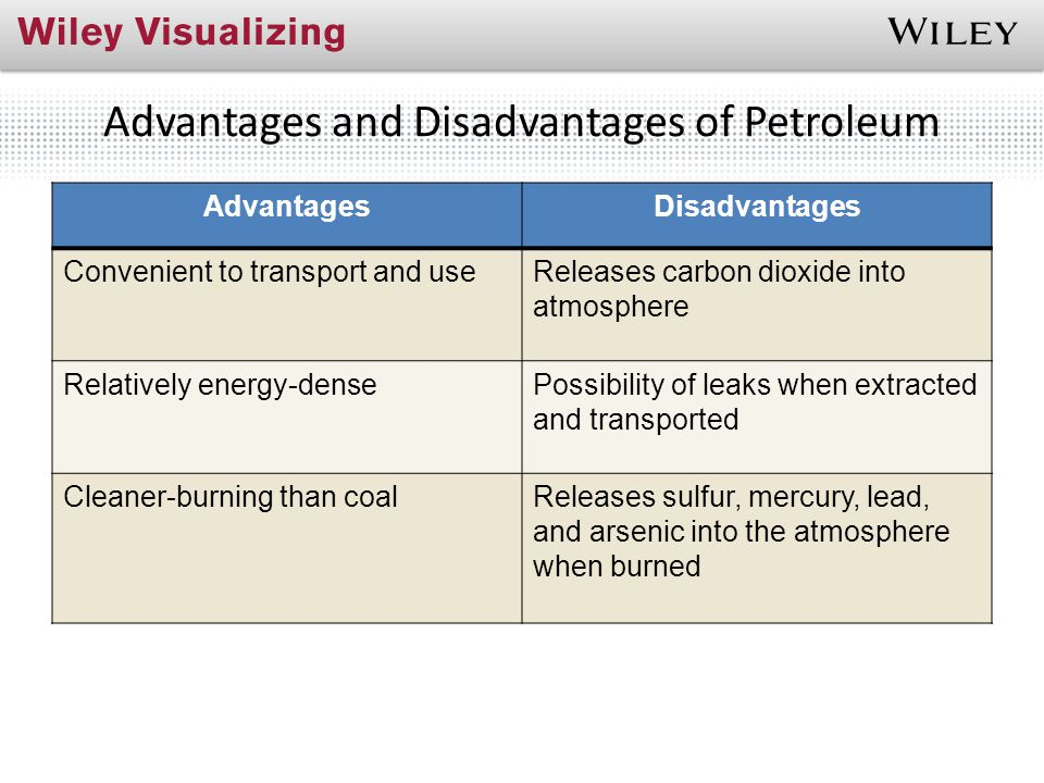 Advantages and Disadvantages of Petroleum