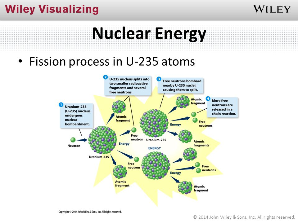 Nuclear Energy Fission process in U-235 atoms
