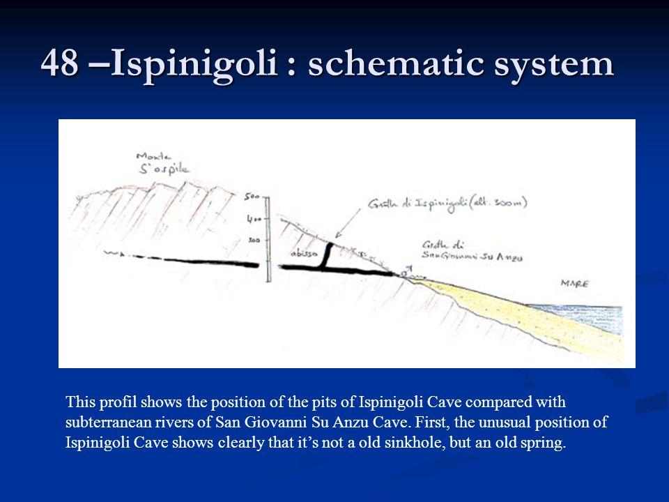 48 –Ispinigoli : schematic system
