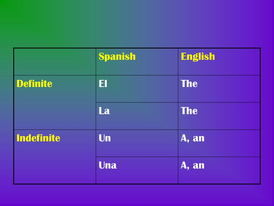 Spanish English Definite El The La Indefinite Un A, an Una