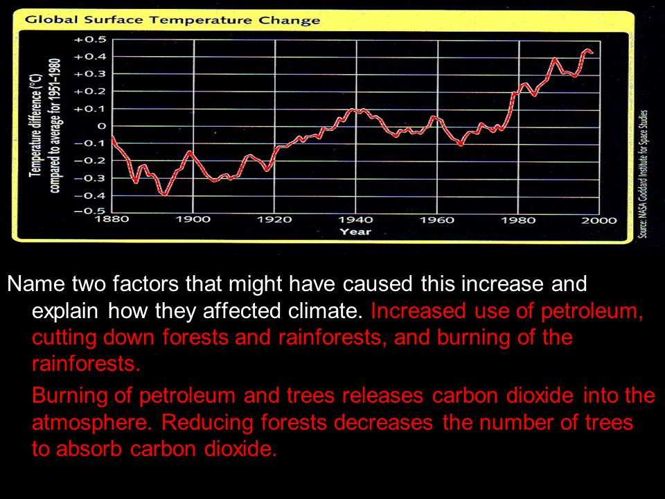 Name two factors that might have caused this increase and explain how they affected climate. Increased use of petroleum, cutting down forests and rainforests, and burning of the rainforests.