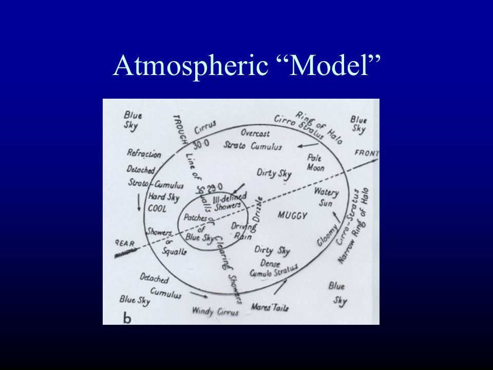 Atmospheric Model