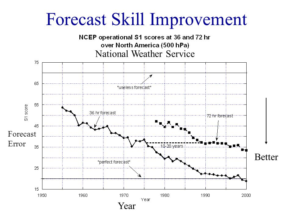 Forecast Skill Improvement