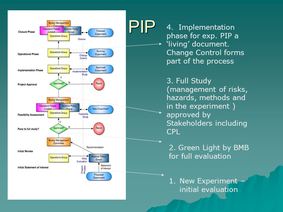 PIP 4. Implementation phase for exp. PIP a 'living' document. Change Control forms part of the process.