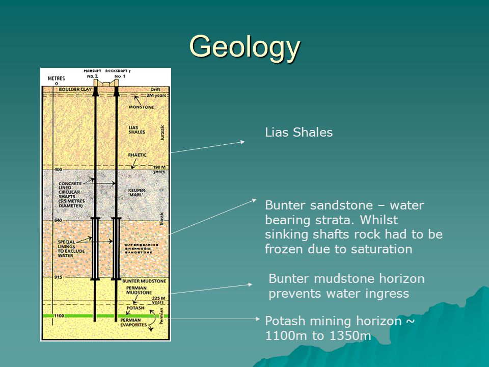 Geology Lias Shales. Bunter sandstone – water bearing strata. Whilst sinking shafts rock had to be frozen due to saturation.