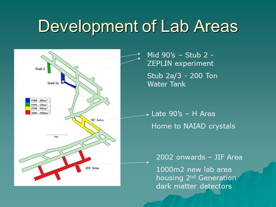 Development of Lab Areas