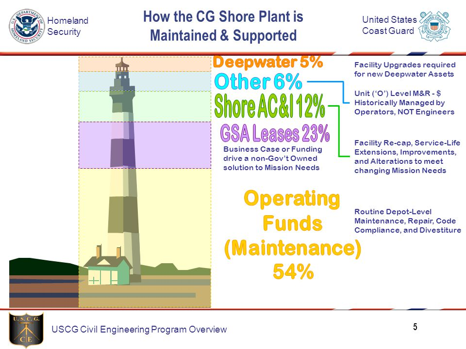 How the CG Shore Plant is Maintained & Supported