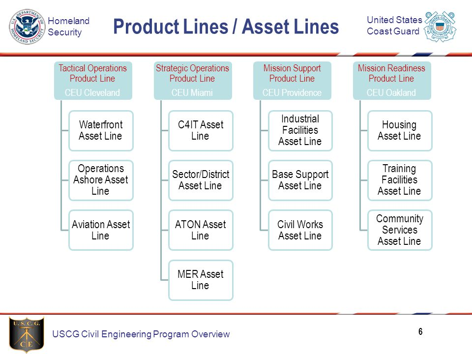 Product Lines / Asset Lines