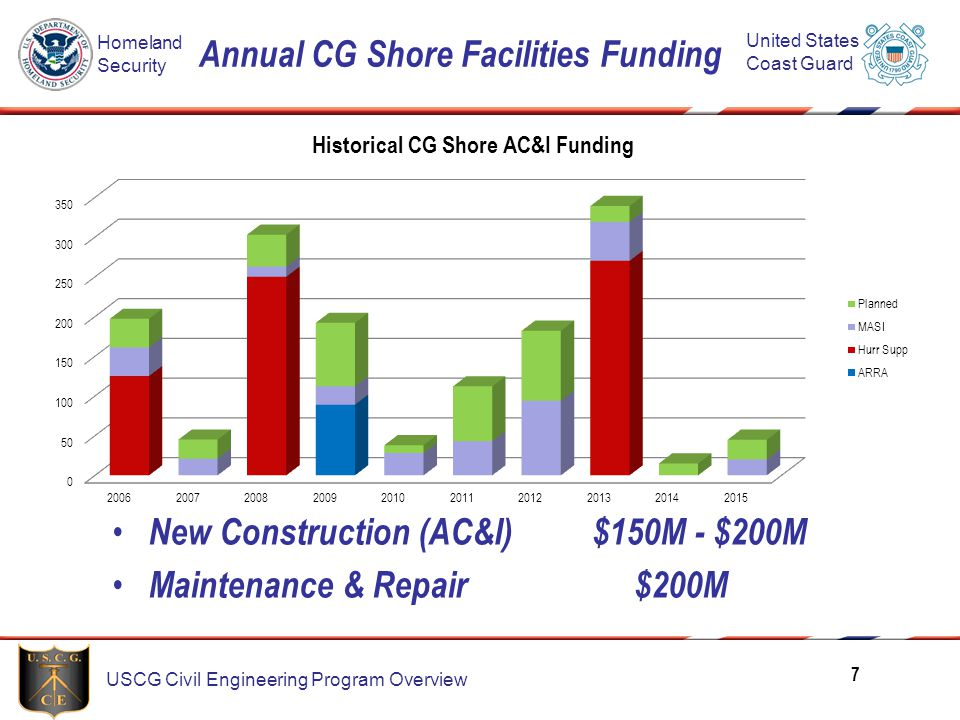 Annual CG Shore Facilities Funding