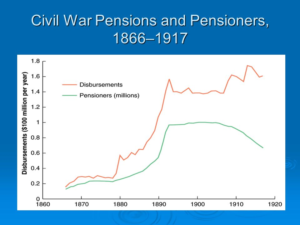 Civil War Pensions and Pensioners, 1866–1917
