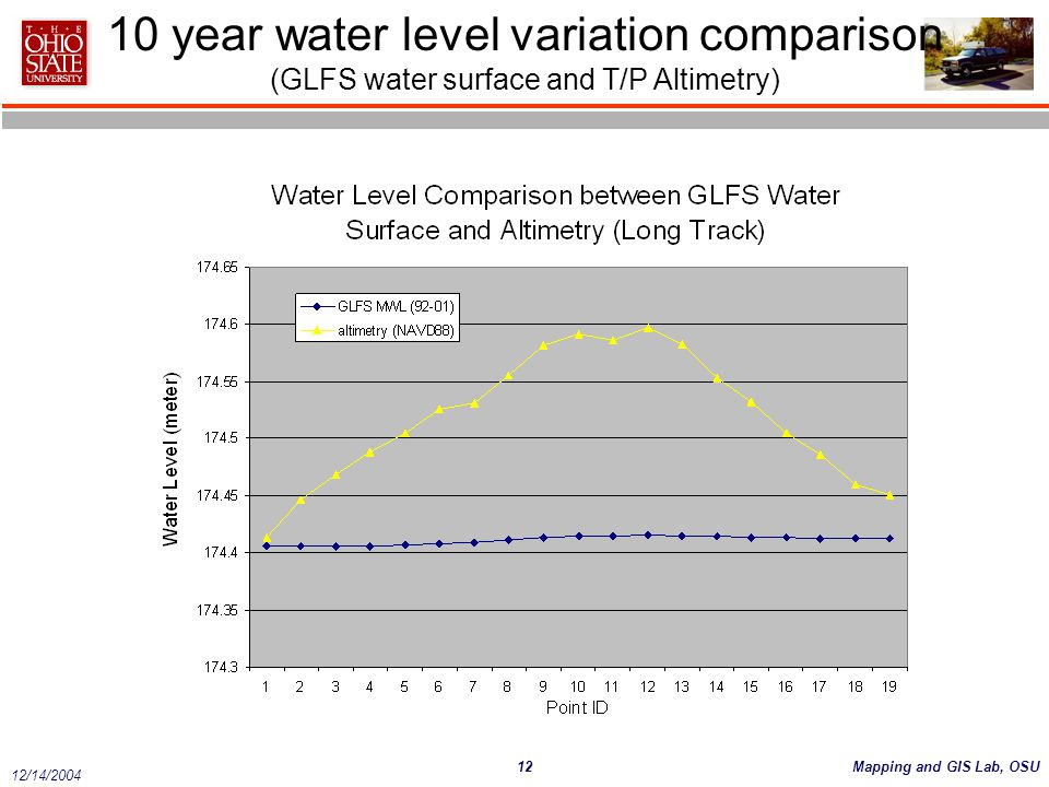 10 year water level variation comparison (GLFS water surface and T/P Altimetry)