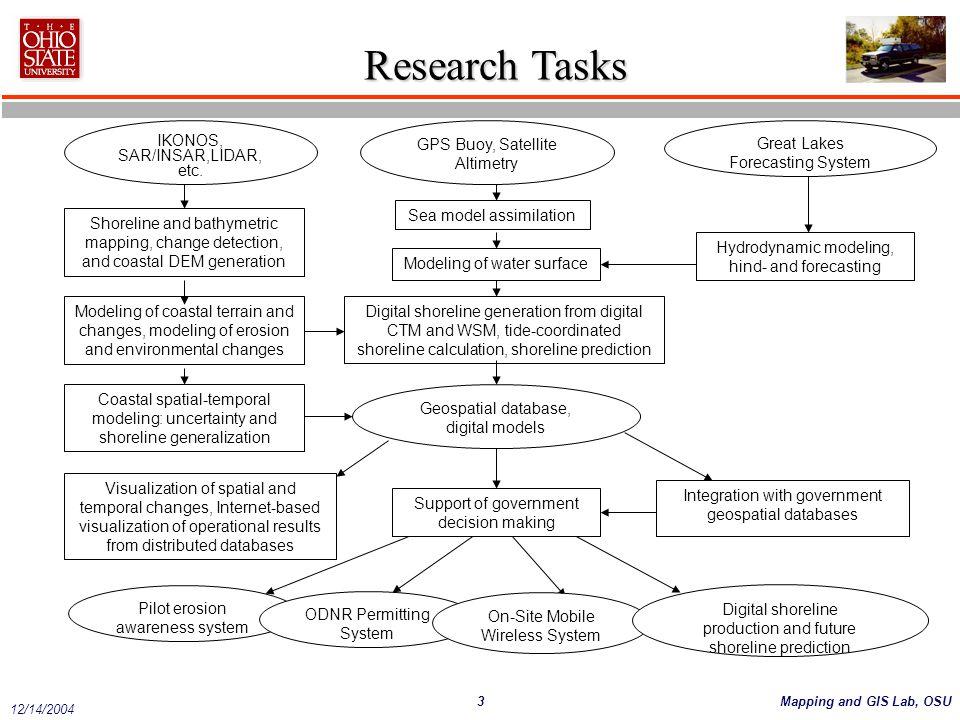 Research Tasks IKONOS, SAR/INSAR,LIDAR, etc.