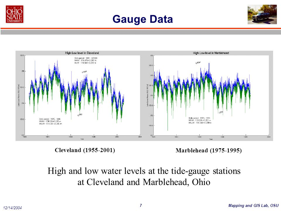 Gauge Data High and low water levels at the tide-gauge stations