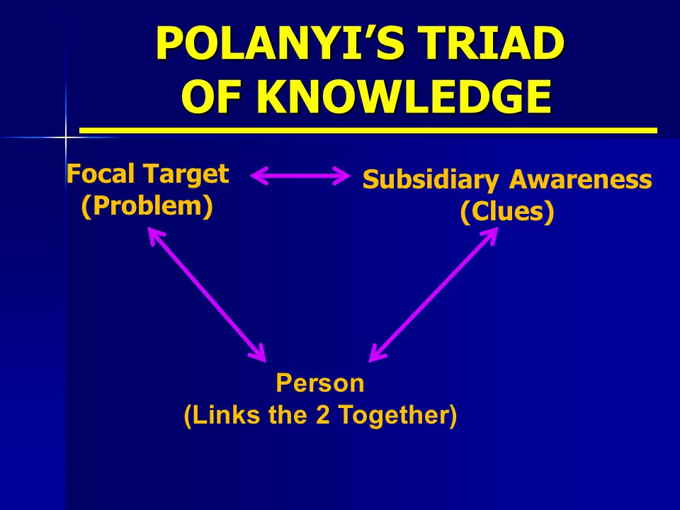 POLANYI'S TRIAD OF KNOWLEDGE