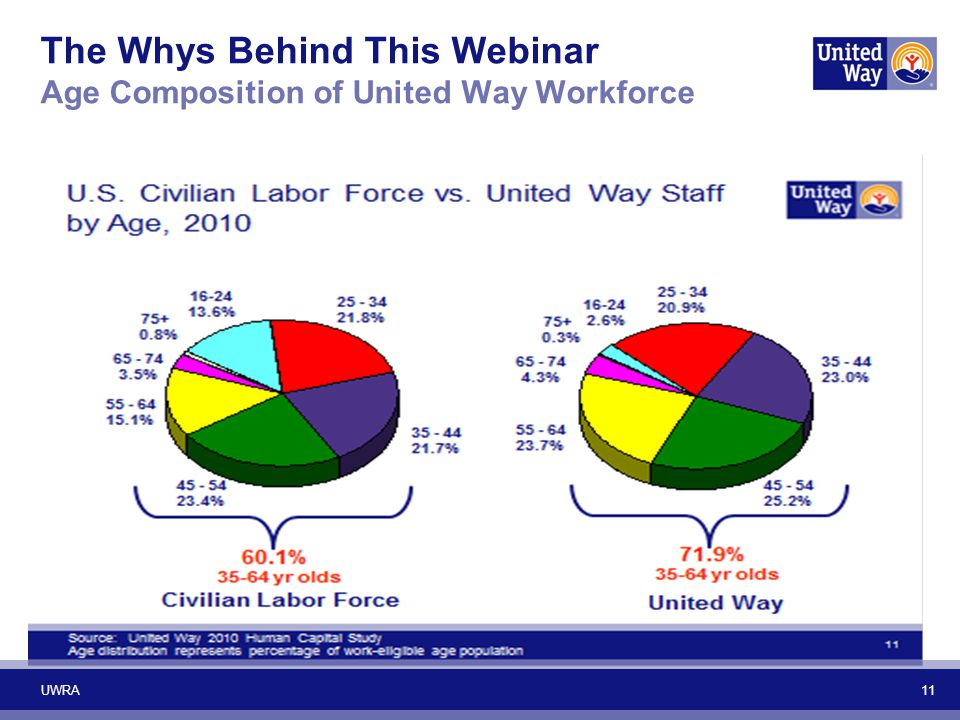 The Whys Behind This Webinar Age Composition of United Way Workforce