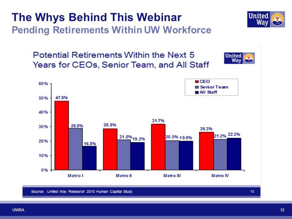 The Whys Behind This Webinar Pending Retirements Within UW Workforce